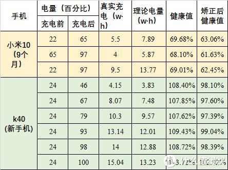 图 4测试数据