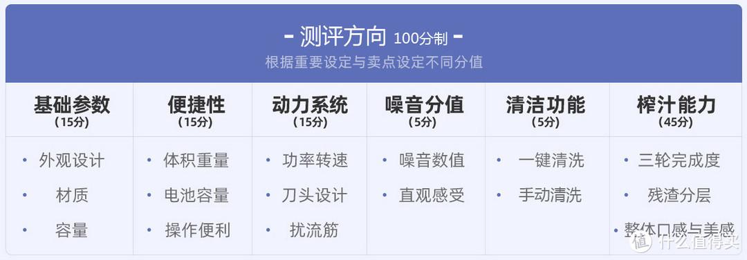 7款网红便携「榨汁机」测评:开启夏天果饮畅爽新方式