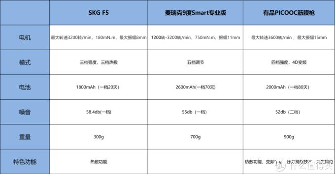 筋膜枪怎么选——SKG、三款主流筋膜枪对比评测