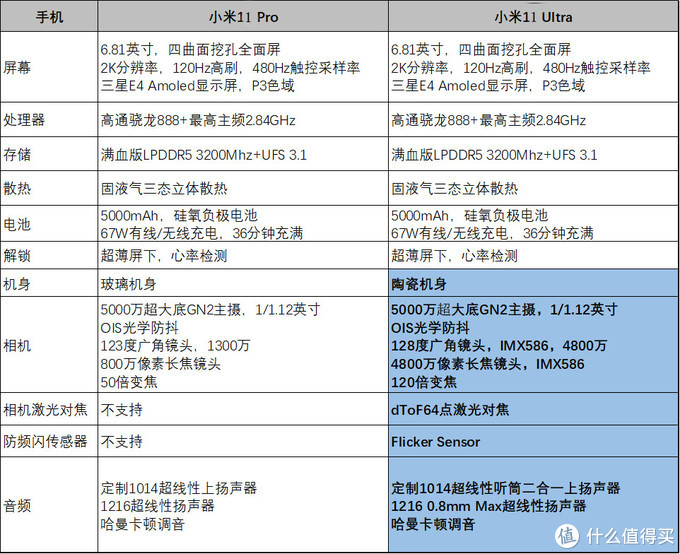 小米11 Pro和小米11 Ultra哪款更值得买?二者的区别是什么?