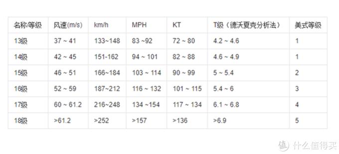 风速-风力等级对照表