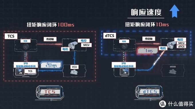 左侧为传统TCS系统,右侧为dTCS系统