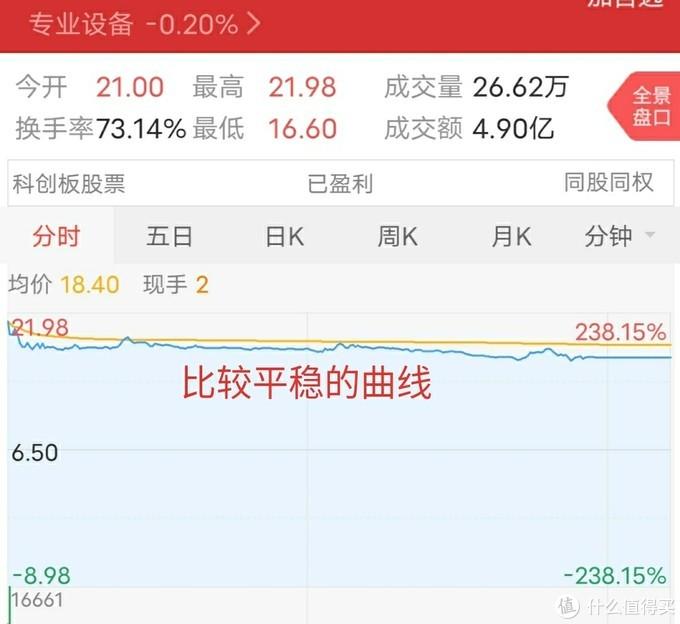 (个人觉得这支是比较温和的股票,没有上蹿下跳😂😂😂)