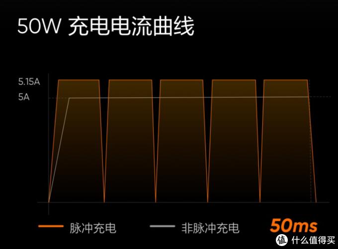 realme发布50W mini闪充套装,饼干大小、氮化镓方案、脉冲充电技术