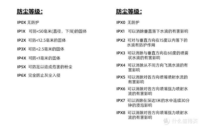 什么是IP68级防尘防水?