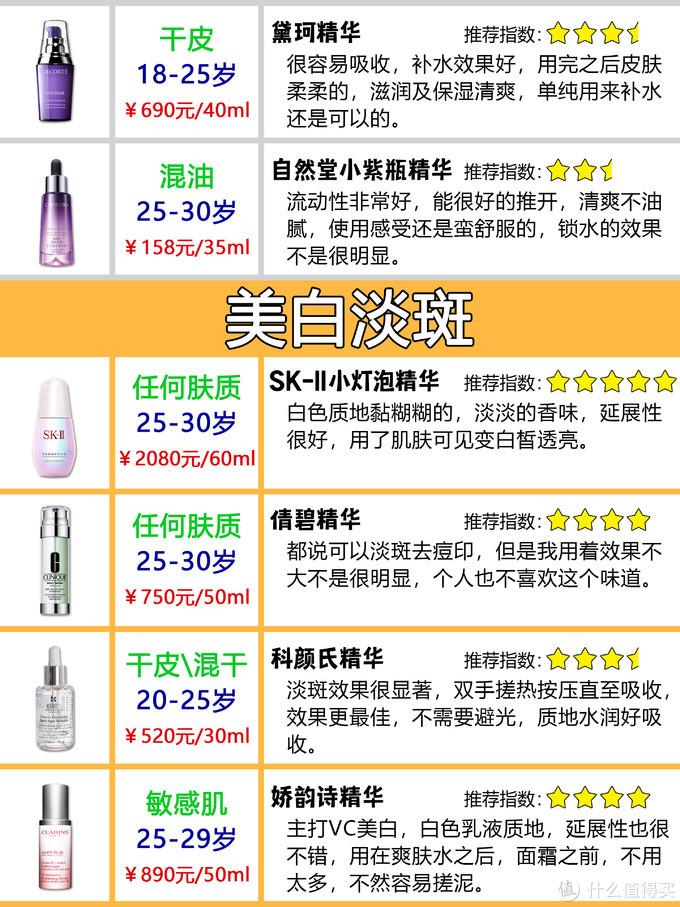 护肤干货 | 48款不同功效精华分类测评