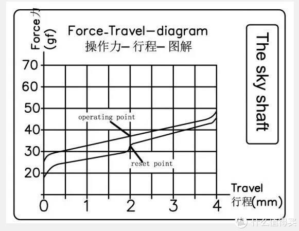 (天空轴压力曲线)