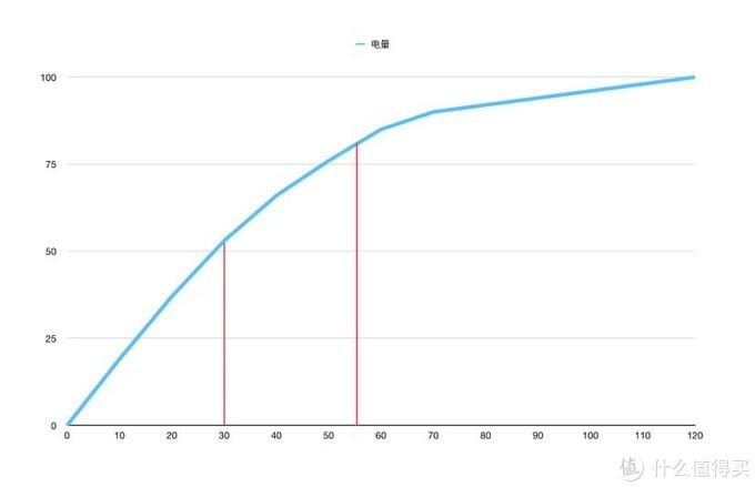 Anker Nano 20W 小彩充+亲肤数据线使用体验
