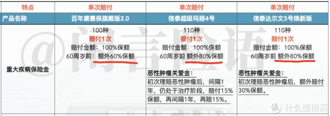 重疾险测评:百年康惠保旗舰版2.0