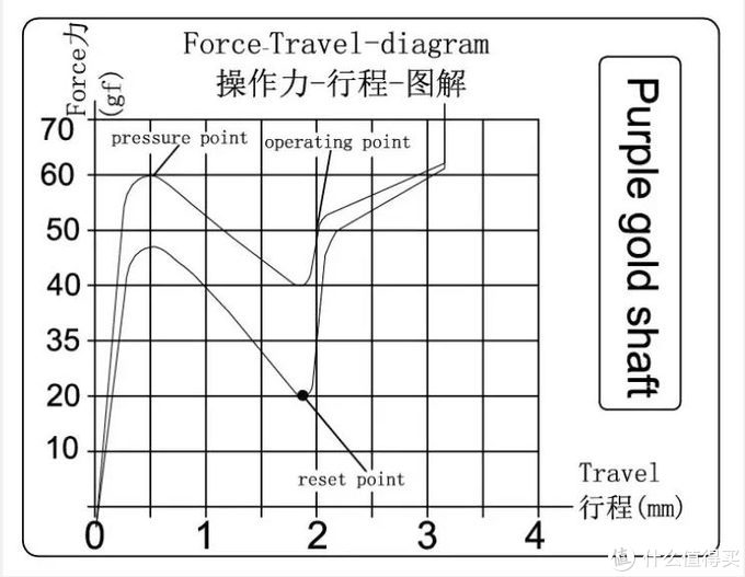 (紫金轴压力曲线图)
