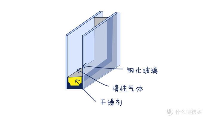 家里的门窗老是漏水怎么办?门窗防水主要看哪些地方?