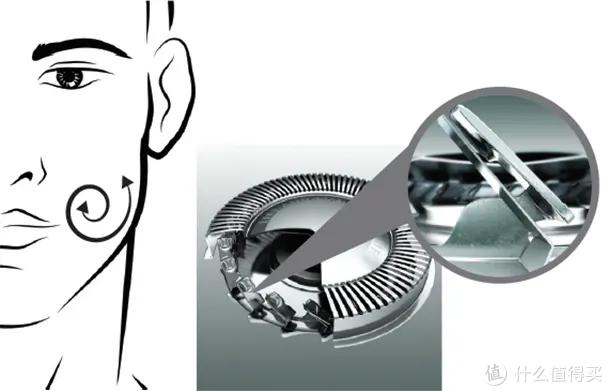 一文看懂剃须刀类型,松下、飞利浦、须眉剃须刀怎么选?