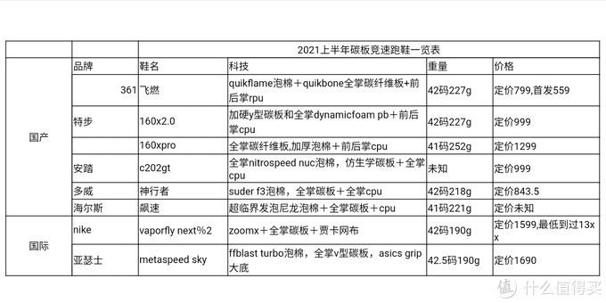 2021上半年跑鞋推荐(碳板篇)