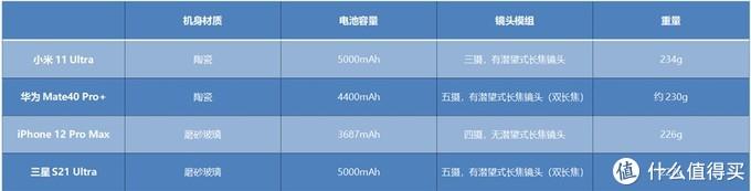 小米11 Ultra评测:它有安卓之光的资格吗?我用六千字告诉你真相