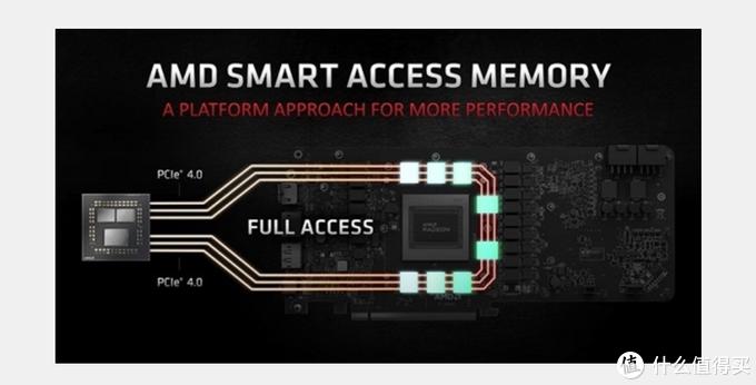 显卡SAM是什么,挖矿有用吗?AMD有了,NV也要有?