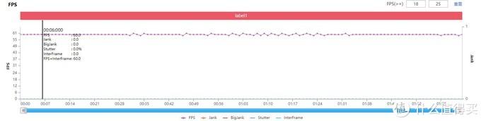 iQOO Neo5评测:玩转骁龙870,除了它还有谁?