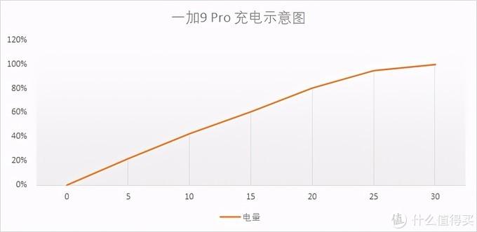 深入评测一加9 Pro,有哪些优点和缺点