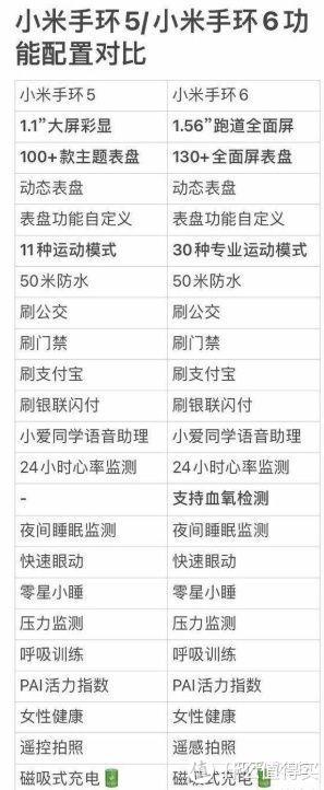 我的新生活:小米手环系列种草清单!全方位对比,快速了解哪款更适合你!