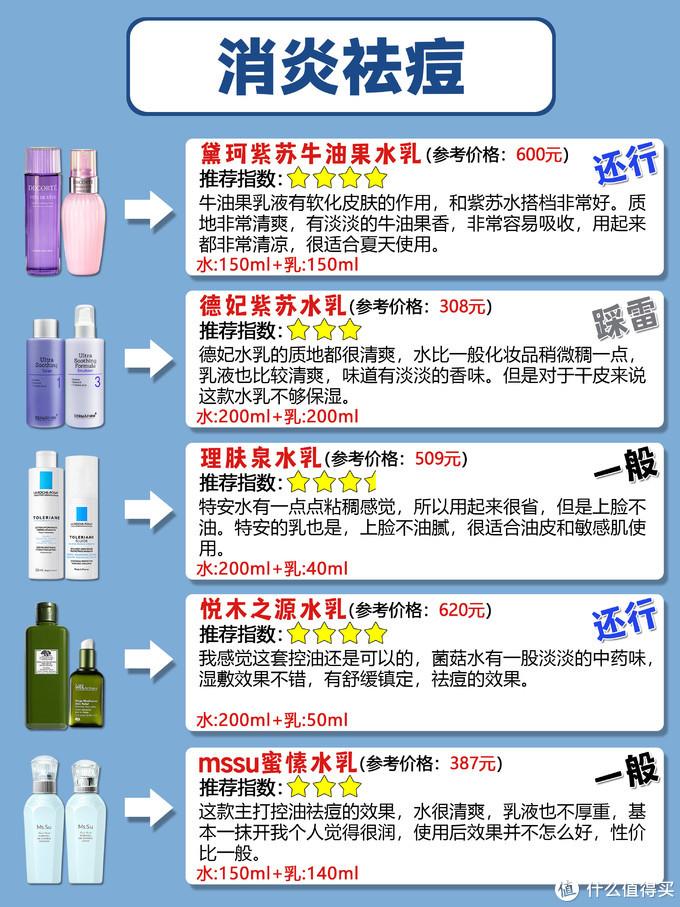 换季热门水乳大测评  不同功效选什么水乳?