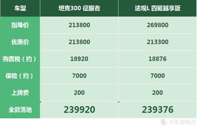 坦克300:资源价比4S店价还贵,订单太多直接被厂家叫停