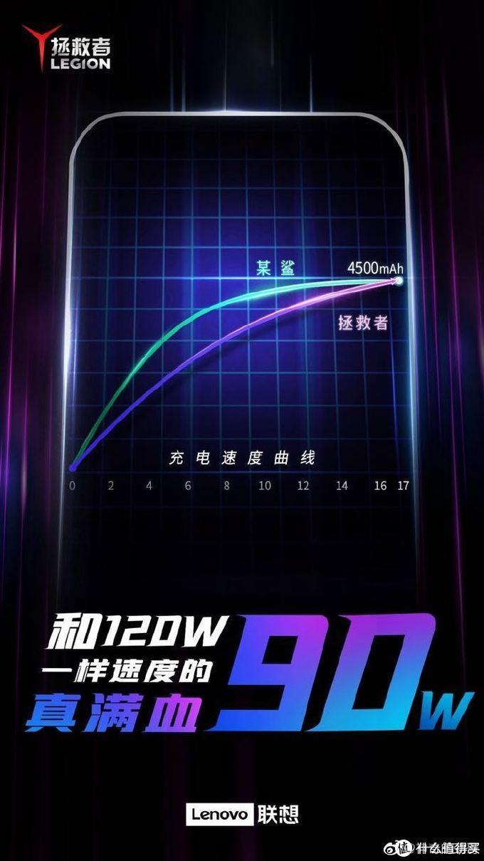 降伏骁龙888火龙,联想拯救者电竞手机2 Pro有奇招!