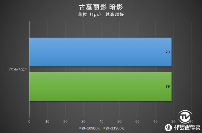 末代14nm的绝唱 英特尔十一代酷睿i9-11900K评测