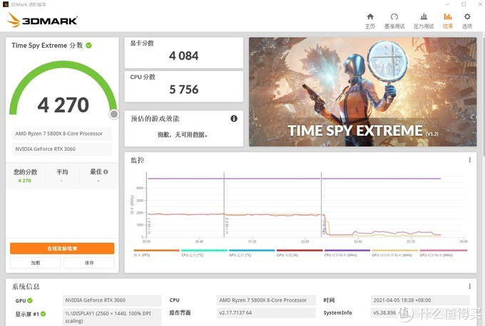 3DMARK TIME SPY EXTREME 4270分