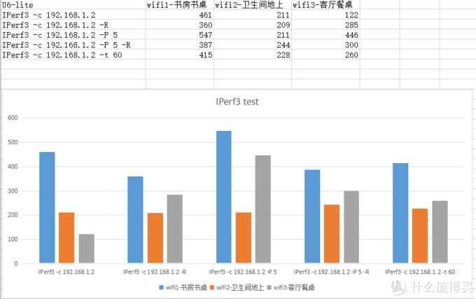 UniFi U6-Lite WiFi 6 Access Point最新测速比较