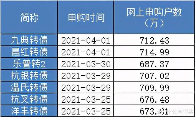 【定投君说基金】今天(周三)的东财转债一定要打