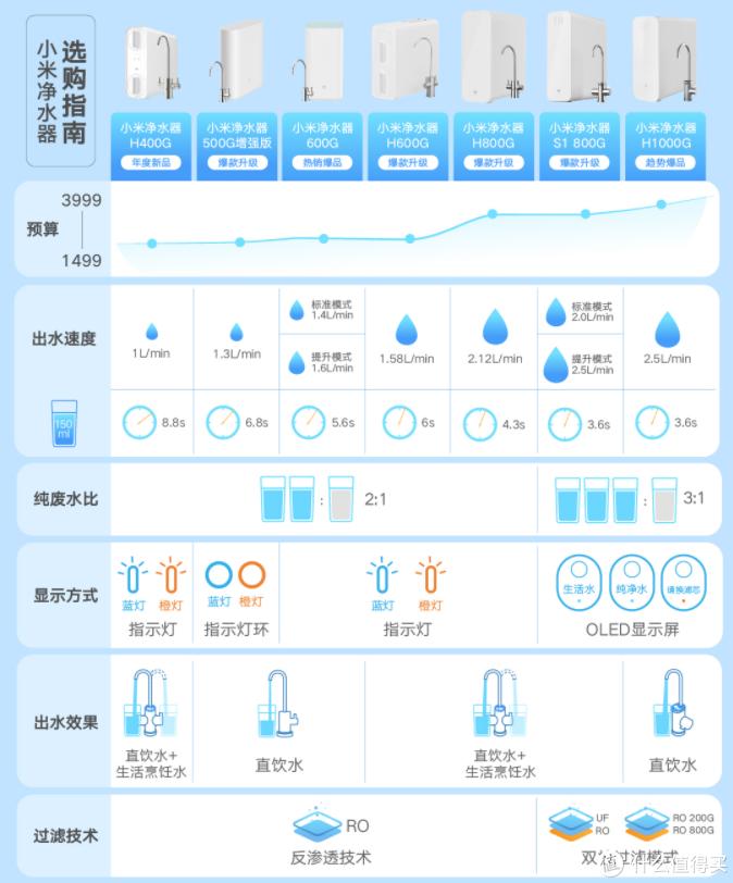 2021各品牌值得入手的【高性价比】反渗透净水器盘点(小米、美的篇)