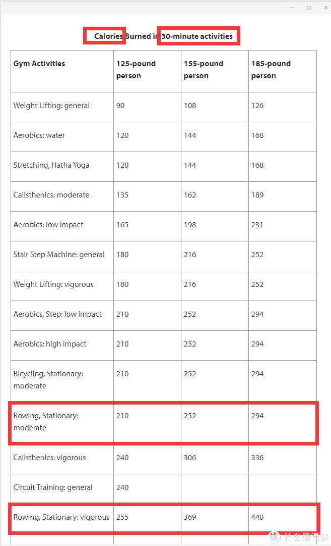 图片出处:美国哈佛健康官网统计数据