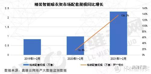 2021年头2月精装智能晾衣架市场大发力,小品类翻倍高增