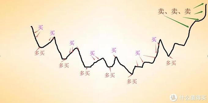 市场震荡时的选择——网格交易