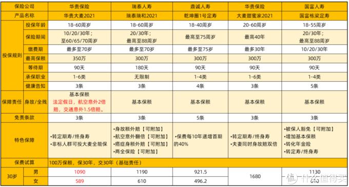 4月定寿榜单对比:大麦2021、瑞泰瑞和2021、乾坤圈1号、国富栋梁、大麦甜蜜家2021