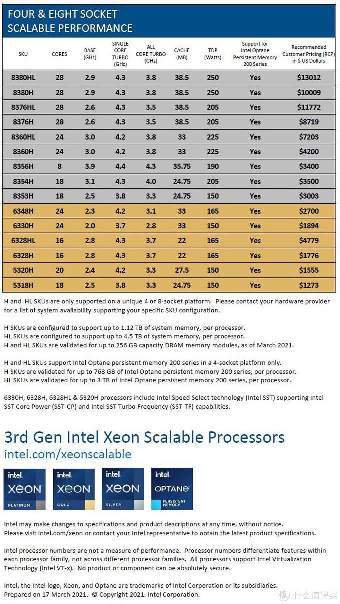英特尔发布第三代至强处理器:10nm Ice Lake架构、最高40核、AI和安全性增强