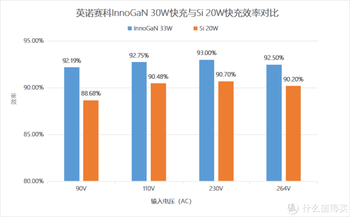 全球领先氮化镓IDM企业发力,33W GaN快充迅速上量