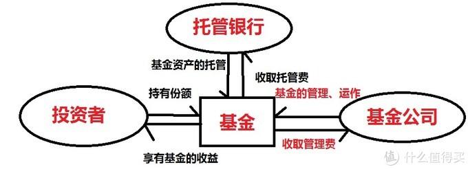 公募基金的基本管理运作流程