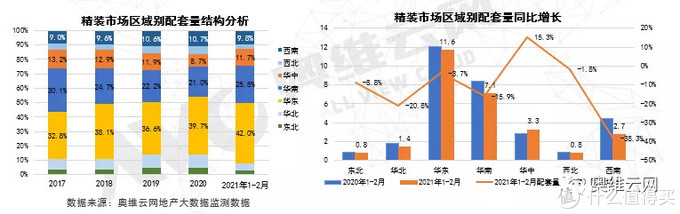 2021年1-2月精装市场:华东区域规模领先