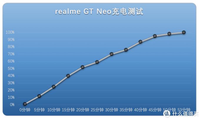 realme真我GT Neo评测:有让步的地方,但性能真香