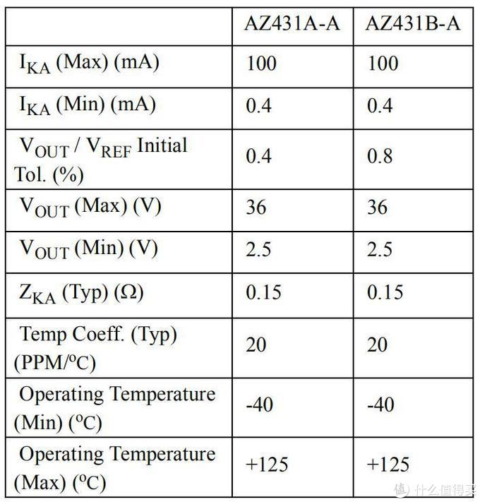 AZ431AN-ATRE1 SOT-23 DIODES(美台)电压基准芯片