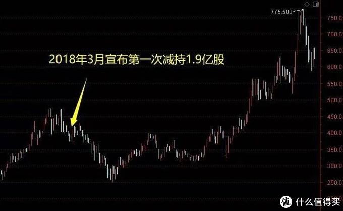 腾讯第一大股东千亿抛售,股价影响几何?