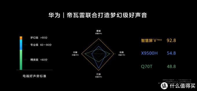自带万元级音响,新一代华为智慧屏V系列发布