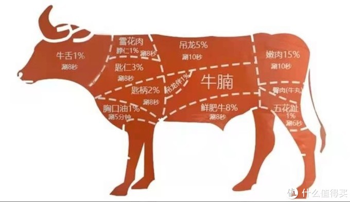"""【内容略干】""""没有一头牛能活着走出潮汕"""" --潮汕火锅的奇怪菜名都是啥?"""