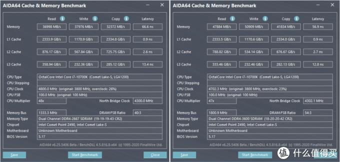 默认2666MHz,XMP至3600MHz内存的性能