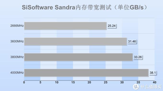 宏碁掠夺者Talos DDR4-3600内存评测:原厂颗粒,自带超频属性