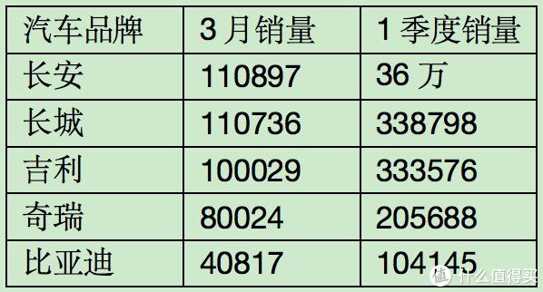 长安问鼎总冠军,哈弗H6守擂成功!3月主流自主品牌销量盘点