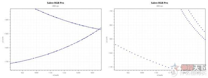 (左侧为8000Hz,右侧为1000Hz)