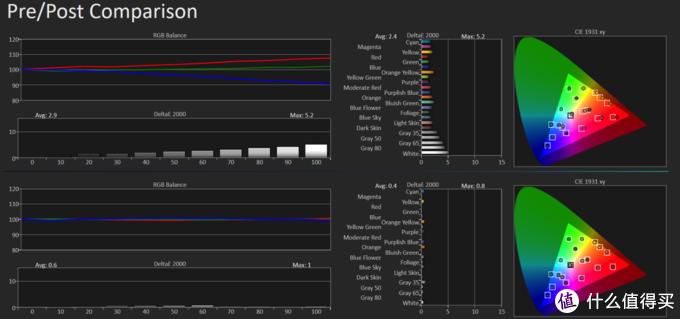 除了贵,没有什么缺点 ,JVC N6 真4K投影完全评测|JVC投影到底有多强!