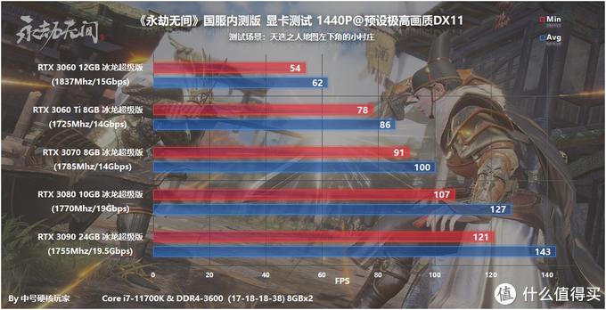 《永劫无间》内测—武侠吃鸡还会火吗?DLSS相助3060也流畅4K