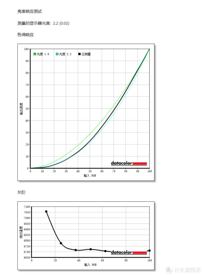 3000不到的大牌32寸4K、IPS广色域显示器如何?LG 32UN650评测+红蜘蛛X校色报告